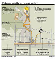 Medidas de Seguridad Trabajos en altura