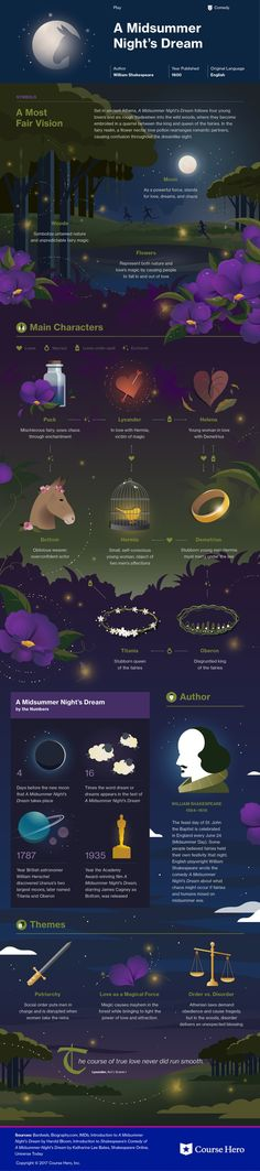 A beautifully illustrated graphic to Shakespeare's A Midsummer Night's Dream that explains themes, characters, quotes, and more.