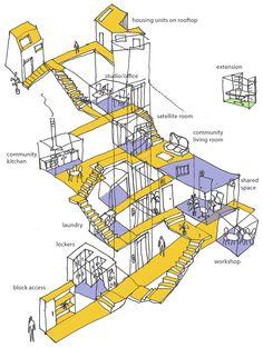 Tras el 'coworking' llega el 'cohousing': conoce la propuesta de vivienda solidaria nacida en un barrio con un 40% de paro — idealista/news