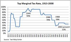 Tax Inequity and the Middle Class -- Top Issue for 2012 Capital Gains Tax, Contract Agreement, Tax Rate, Mind Blown, Mindfulness, Chart, Sociology, Top, Economics