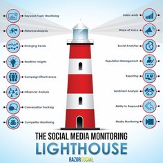 The Social Media Monitoring Lighthouse: A Guide on What and How to Monitor   #socialmedia