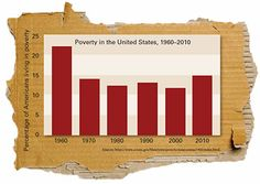 Poverty in the United States, 1960–2010 (Sources: https://www.census.gov/hhes/www/poverty/data/census/1960/index.html)