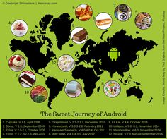 The Sweet Journey of Android – FranceSay