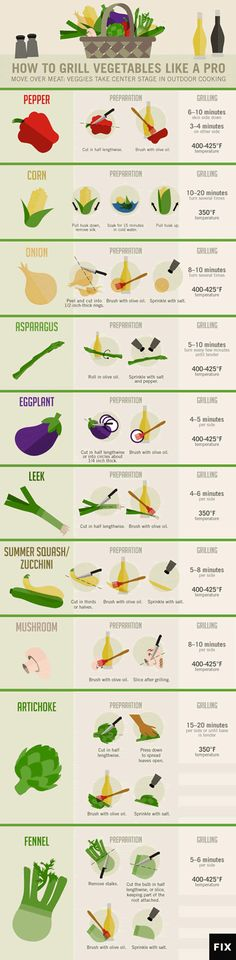 Move over meat, vegetables take center stage in this guide to perfect, healthy, tasty grilling.