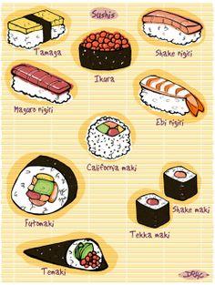 Les différents types de sushis.
