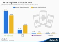 Mobile Smartphone Android IOS