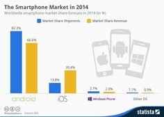 Quién manda en los Sistemas Operativos móviles #infografia #infographic #software