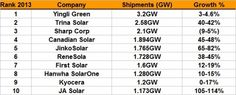 Who are the leaders and laggards of the top 10 PV module manufacturers in 2014? | PV-Tech
