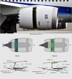 thrust reverser are featured to help slow down just after touchdown, only fan air is used to slow the aircraft. A modern aerodynamic thrust… Aerospace Engineering, Mechanical Engineering, Jet Engine, Steam Engine, Airplane Flying, Gas Turbine, Aircraft Engine, Commercial Aircraft, Civil Aviation