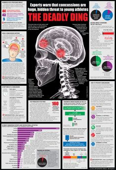 Experts Warn that Concussions are a Huge HIdden Threat to Young Athletes Infographic