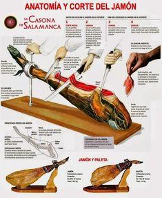 Corte de jamon Steak Shop, Tapas Menu, Serrano Ham, Little Mermaid Cakes, Fire Food, Food Charts, Barbacoa, Carnitas, Exotic Food
