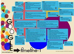 Google's Journey to Greatness!  Important Events in the History of Google, the World's Most Popular Search Engine..