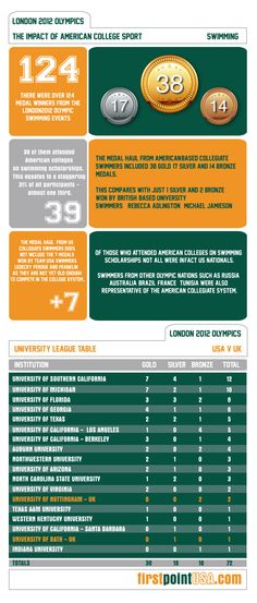 Impact of college sport on Olympic Swimming