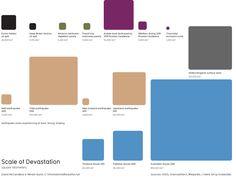 visual scale of devastation  InformationIsBeautiful.com