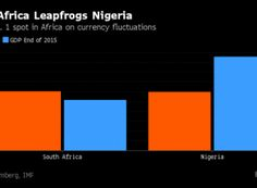 South Africa Reclaims Its position As Biggest Economy On Continent | Nigeria vs SouthAfrica