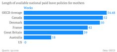 Just in time Father's Day, the rich-country think tank known as the OECD has issued its annual survey of the US economy. Paid Leave, Global Economy, Great Britain, Economics, Caption, Families, Finance, Parenting, Science