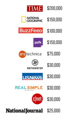 Cost of Native Advertising