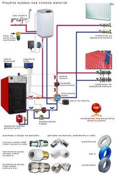 kotol na tuhe palivo schema zapojenia - Hľadať Googlom