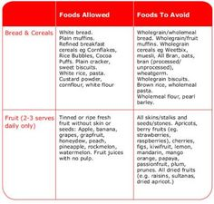 great low residue diet food list | living with uc | pinterest, Skeleton