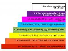 Erik Erikson, Bar Chart, Coaching, Periodic Table, Education, Google, Training, Periodic Table Chart, Periotic Table