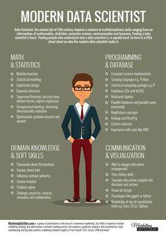 Modern data scientist skill-set explained