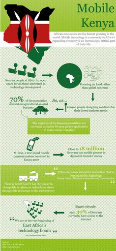 This infographic shows how mobile technology supports the economy and development in Kenya.