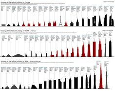 "nevver: ""Tallest Buildings throughout History """
