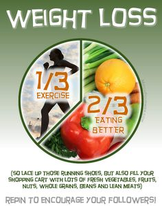 Eat right + exercise + eat right = weight loss