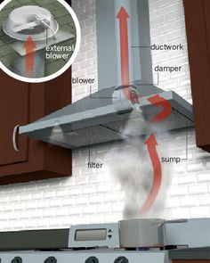 Superb All About Vent Hoods