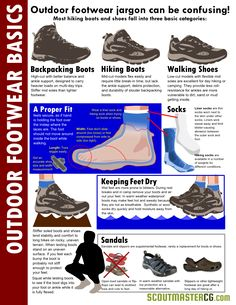 There are so many options available selecting the right outdoor footwear for camping, hiking and backpacking can be confusing! The basics in...