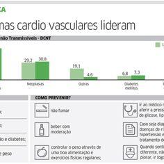 #Doenças cardíacas são as que mais matam no Ceará - Diário do Nordeste (Blogue): Doenças cardíacas são as que mais matam no Ceará Diário do…