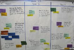 LEARNING THROUGH INQUIRY QUESTIONS: Planning for instruction using enduring understandings and big ideas; integrated learning!  http://www.hpedsb.on.ca/ec/services/cst/elementary/literacy/images/Cluster2_3-2.jpg