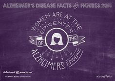 Women are the epicenter of the Alzheimer's epidemic. New Alzheimer's Association Facts & Figures report reveals A woman's estimated lifetime risk of developing Alzheimer's at age 65 is 1 in 6, compared with nearly 1 in 11 for a man. www.alz.org/facts