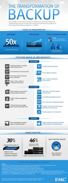 INFOGRAPHIC - The Transformation of Backup - EMC
