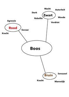 Fase 1: Associatiediagram Boos Illustrator versie