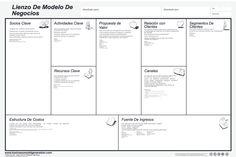 Blog de Empresa del Al-Qázeres: El lienzo de modelo de negocio