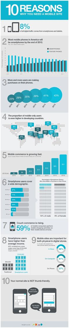 10 reasons why you need a mobile site. #Infographic
