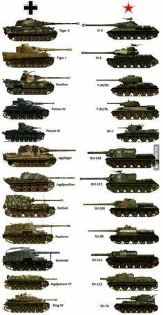 Comparación de blindados Alemanes y Rusos