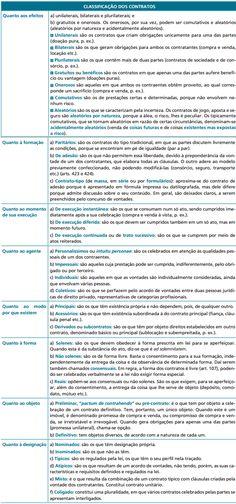 Resumo sobre Classificação dos Contratos