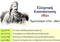 Το χρονολόγιο της Επανάστασης του 1821 Greek History, Science, Memes, School, Diet, Modern, Trendy Tree, Meme, Banting