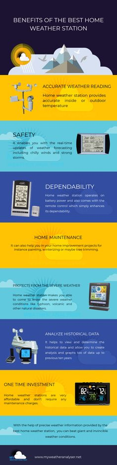 Home weather station considered as the most useful gadget nowadays that keep us updated about future weather conditions. Apart from that It offers several other benefits as well that you can check outfrom this infographic. To buy the best affordable weathers station, you can simply visit http://www.myweatheranalyser.net/
