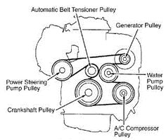 Mark and routing guides for car engines which help