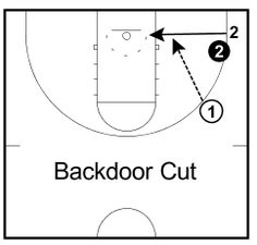 In this article I'll teach coaches and players the most important basketball cuts that every player and coach should know how to perform.