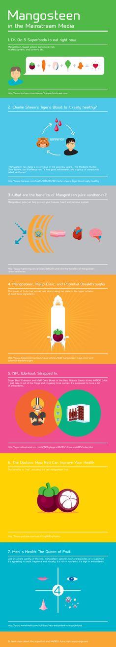 Mangosteen in the Mainstream | XANGO