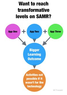 App Smashing with SAMR in mind...