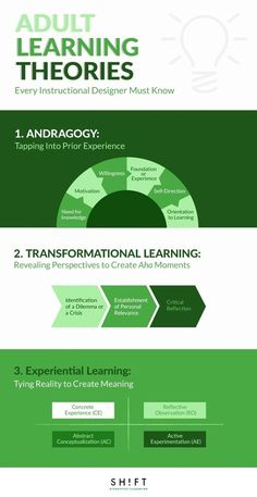 education - Adult Learning Theories Every Instructional Designer Must Know Pédagogie & Technologie Instructional Coaching, Instructional Strategies, Teaching Strategies, Instructional Technology, What Is Instructional Design, Teaching Activities, Adult Learning Theory, Experiential Learning, La Formation