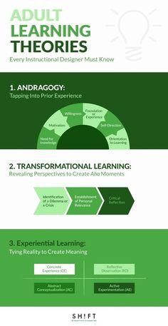 Instructional Coaching, Instructional Strategies, Teaching Strategies, Instructional Technology, What Is Instructional Design, Teaching Activities, Adult Learning Theory, E Learning, Team Training