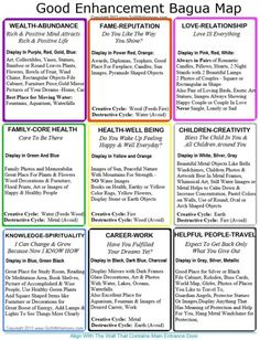 Your home has both positive and negative elements that affect your every day life. Home Bagua Feng Shui Map is an ancient tool that can optimize the energy flow in key areas of your home for success shui decor office Casa Feng Shui, Feng Shui And Vastu, Feng Shui Tips, Feng Shui For Health, Feng Shui In The Home, Feng Shui Gua, Fung Shui Home, Feng Shui 2019, Feng Shui Your Life