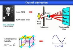 Crystal diffraction Laue Nobel prize Max von Laue Specular Reflection, Nobel Prize, Physics, Presentation, Crystals, Mirror Image, Crystal, Crystals Minerals, Physique