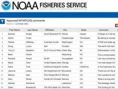 See what people are saying about NOAA's projects on their data site: https://nmfs.socrata.com/d/dgfb-8d6j.